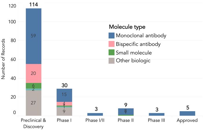 figure 3 The overview of 164 anti-PD-1/L1 agents. 164 agents are currently in development, 50 of which are in clinical stages