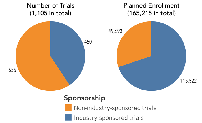 figure 8 Comparison of total trial numbers and target enrollment between industrysponsored and non-industry-sponsored anti-PD-1/L1 combination trials